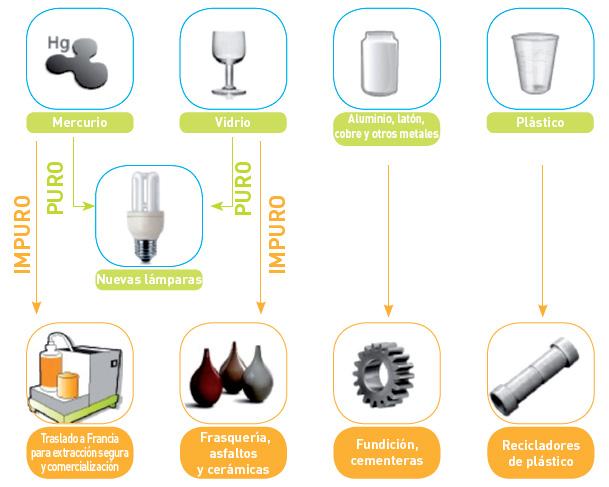 Reciclaje y reutilización de lámparas y bombillas