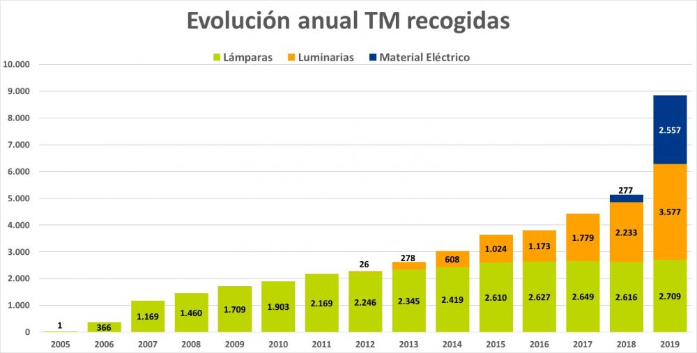 Datos del reciclaje de lámparas y luminarias de Ambilamp en 2019