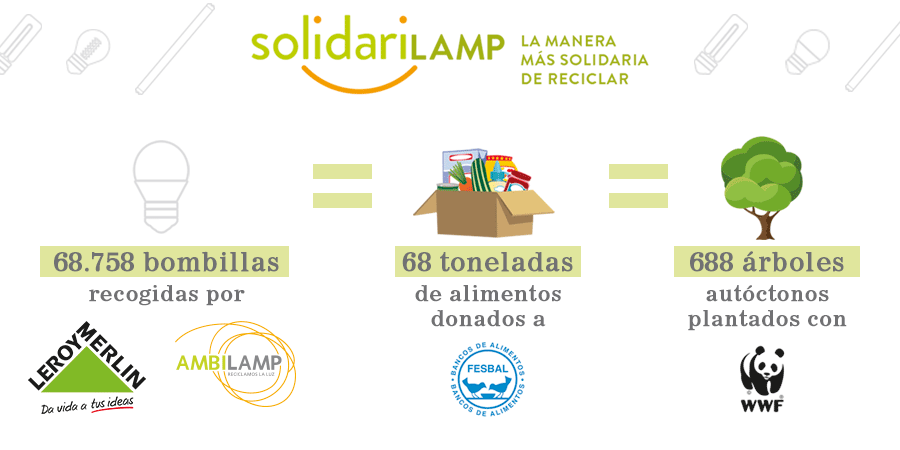 Resultados de Solidarilamp en Leroy Merlin